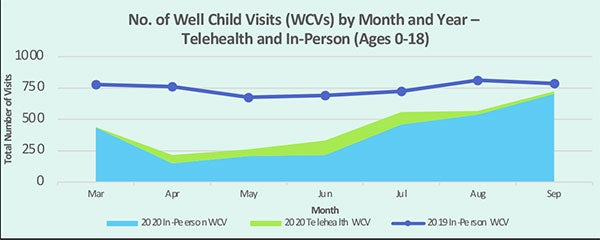 No. of Well Visits by Month and Year (All Ages, 0-18)