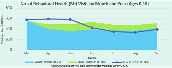 No. of Behavioral Health Visits by Month and Year (All ages, 0-18)